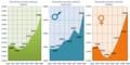 Demografia SrodaWlkp 2002-2009.png