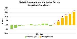 Adherence (medicine) - Image: Diab diag Monitoring A I 01