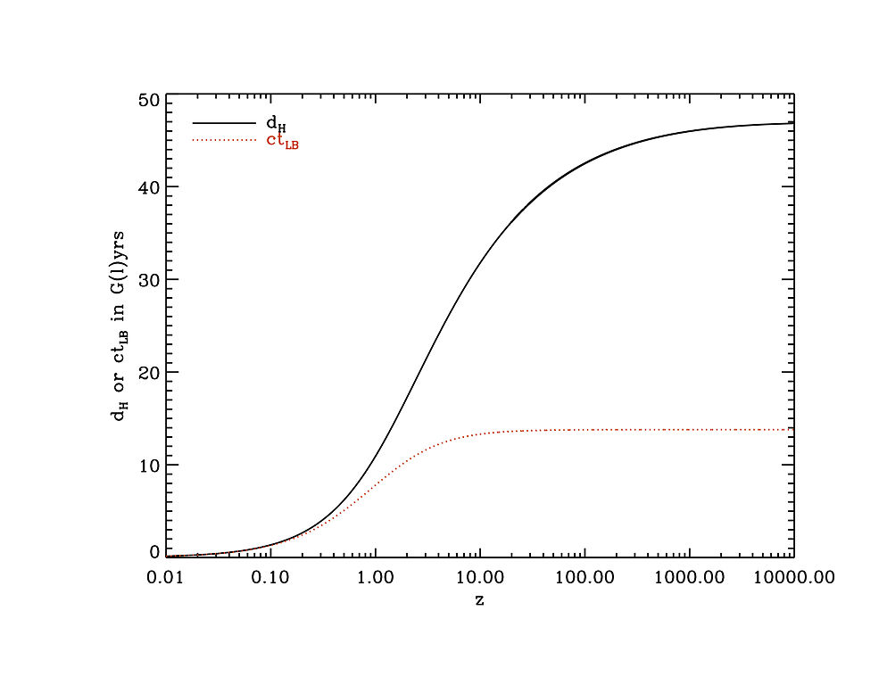 Resolution Plot Diagram: Distance compared to redshift.jpg - Wikimedia Commons,Chart