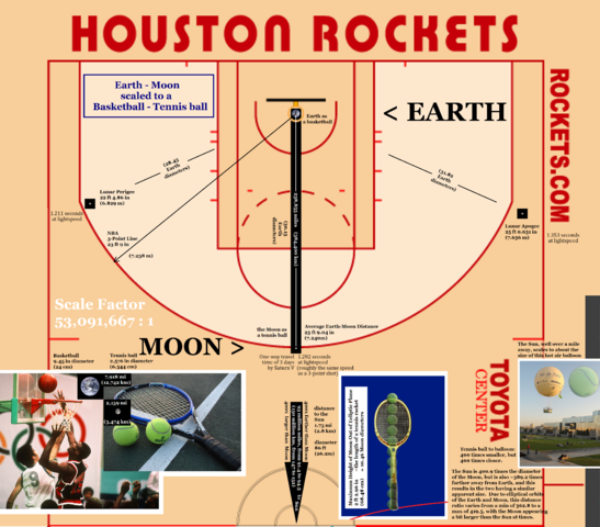 Showing the Luna / Earth orbit scaled to a basket ball court