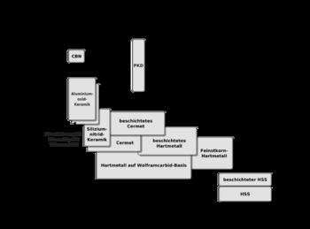 werkstoffkunde metall eisen und stahl normen und legierungen wikibooks sammlung freier lehr. Black Bedroom Furniture Sets. Home Design Ideas
