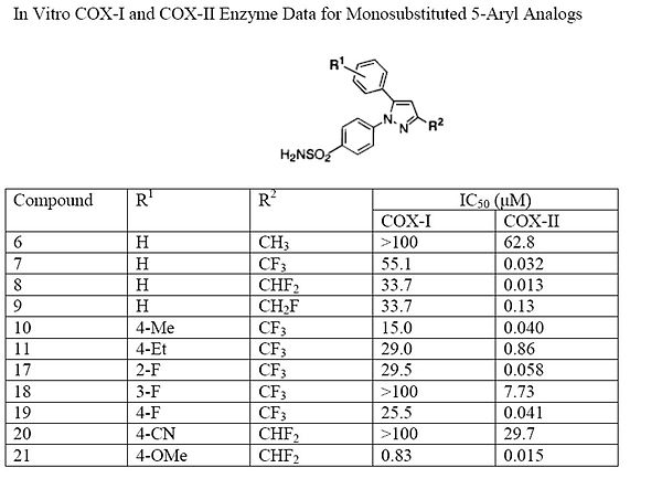 Enzyme data for monosubstituted 5-aryl analogs.jpg