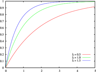 Cumulative distribution function Probability that random variable X is less than or equal to x.
