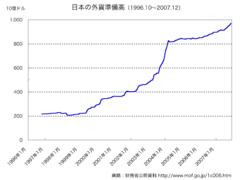 外貨準備とは - goo Wikipedia (ウィキペディア)
