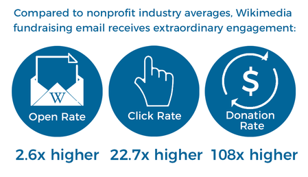 FY1617 WMF Email Metrics Engagement.png