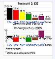Formatierungsfehler Wahldiagramm Vorlage Doppelpunkt Wahldiagramm.jpg