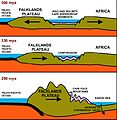 Formation of Cape Fold Mountains.jpg