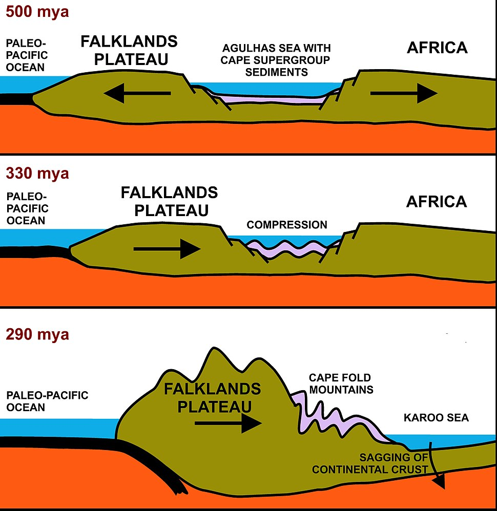 Formation of Cape Fold Mountains
