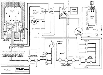 Fort St. Vrain Generating Station - Operational diagram of the Fort St. Vrain high-temperature gas reactor