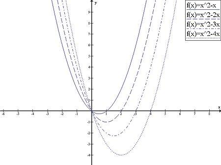 Function x^2-(1 to 4)x.jpg