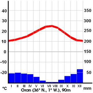 German Climate Oran