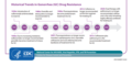 Gonorrhea drug resistance infographic from CDC.png