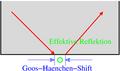 Goos-heanchen-effekt-schematisch.png