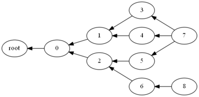 Graph Structured Stack Wikivisually