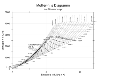 Wikipedia:Grafiktipps/Diagramme – Wikipedia