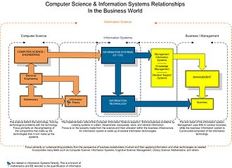 Information system - Information Systems relationship to Information Technology, Computer Science, Information Science, and Business.