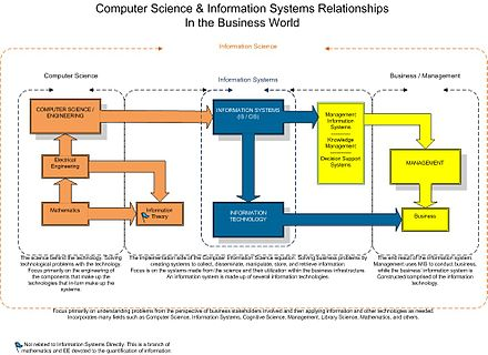 Information Systems relationship to Information Technology, Computer Science, Information Science, and Business. IS-Relationships-Chart.jpg