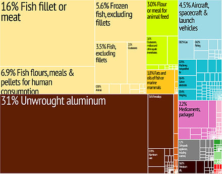Graphical depiction of Iceland's product exports in 28 colour-coded categories - Iceland