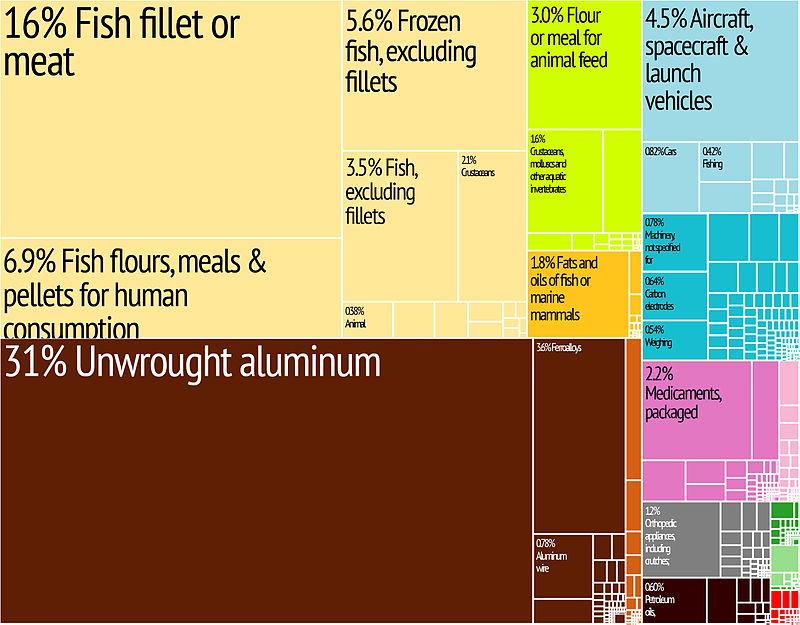 Iceland Export Treemap.jpg