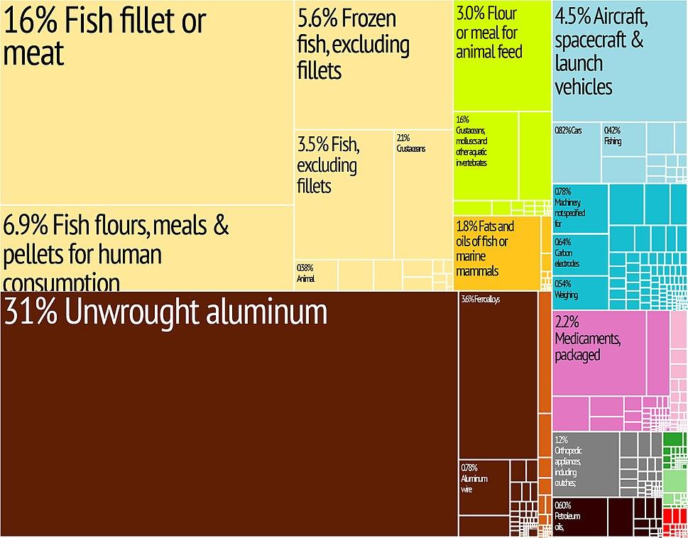 Iceland Export Treemap