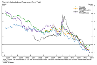Real interest rate - Yields on inflation-indexed government bonds of selected countries and maturities.