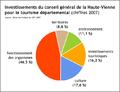 Investissements tourisme CG87.PNG