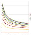 Logarithm chart.png