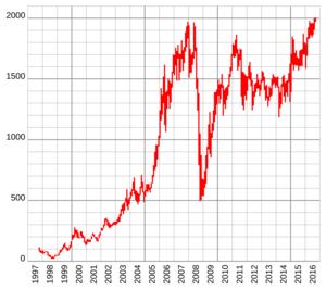 Ммвб индекс это статистика финансового рынка