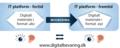 Migrering2 DigitalBevaring.png