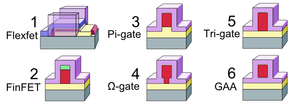 Multigate device - Several multigate models