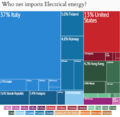 Net Elec Energy Importers.png