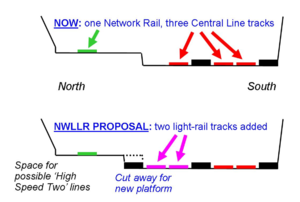 North and West London Light Railway - The current and NWLLR-proposed rail track at North Acton