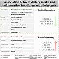 Nutrients-13-00356-g002 UPF vs MD.jpg