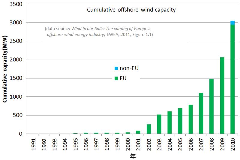 Offshore vs. Onshore Wind Power