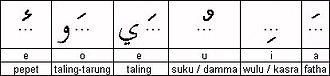 Pegon script - Pegon vowels