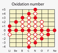 Period 2 oxidation numbers.png