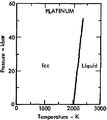 Phase diagram of platinum (1975).png