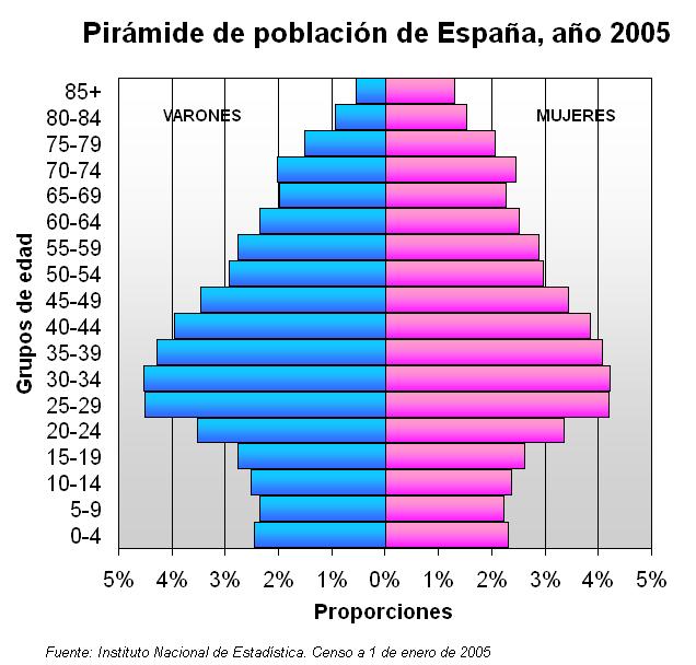 Pirámide de población de España (2005)