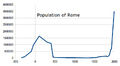 Population of Rome.png