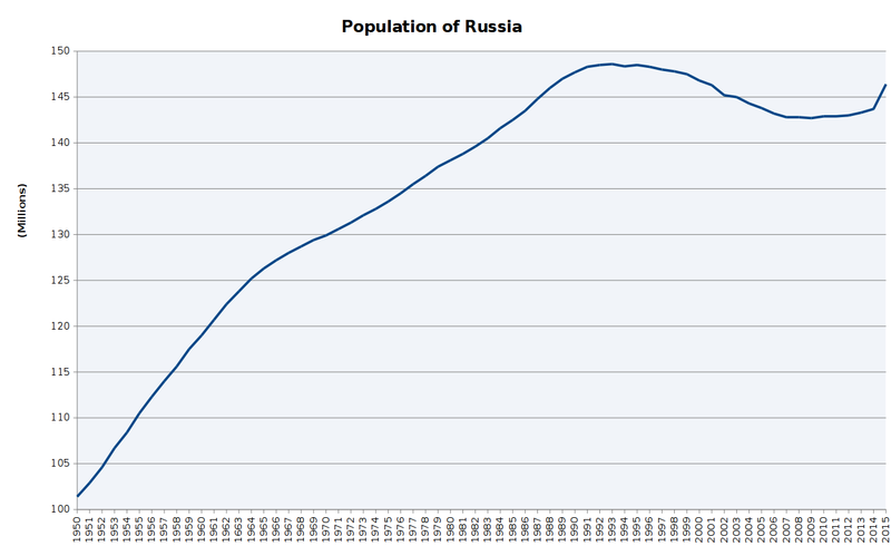 Population Is Russian Speaking 64