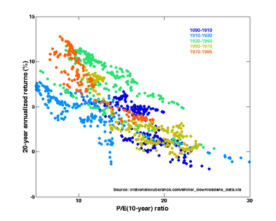 """Price-Earnings ratios as a predictor of twenty-year returns based upon the plot by Robert Shiller (Figure 10.1, source). The horizontal axis shows the real price-earnings ratio of the S&P Composite Stock Price Index as computed in Irrational Exuberance (inflation adjusted price divided by the prior ten-year mean of inflation-adjusted earnings). The vertical axis shows the geometric average real annual return on investing in the S&P Composite Stock Price Index, reinvesting dividends, and selling twenty years later. Data from different twenty year periods is color-coded as shown in the key. See also ten-year returns. Shiller states that this plot """"confirms that long-term investors—investors who commit their money to an investment for ten full years—did do well when prices were low relative to earnings at the beginning of the ten years. Long-term investors would be well advised, individually, to lower their exposure to the stock market when it is high, as it has been recently, and get into the market when it is low."""""""