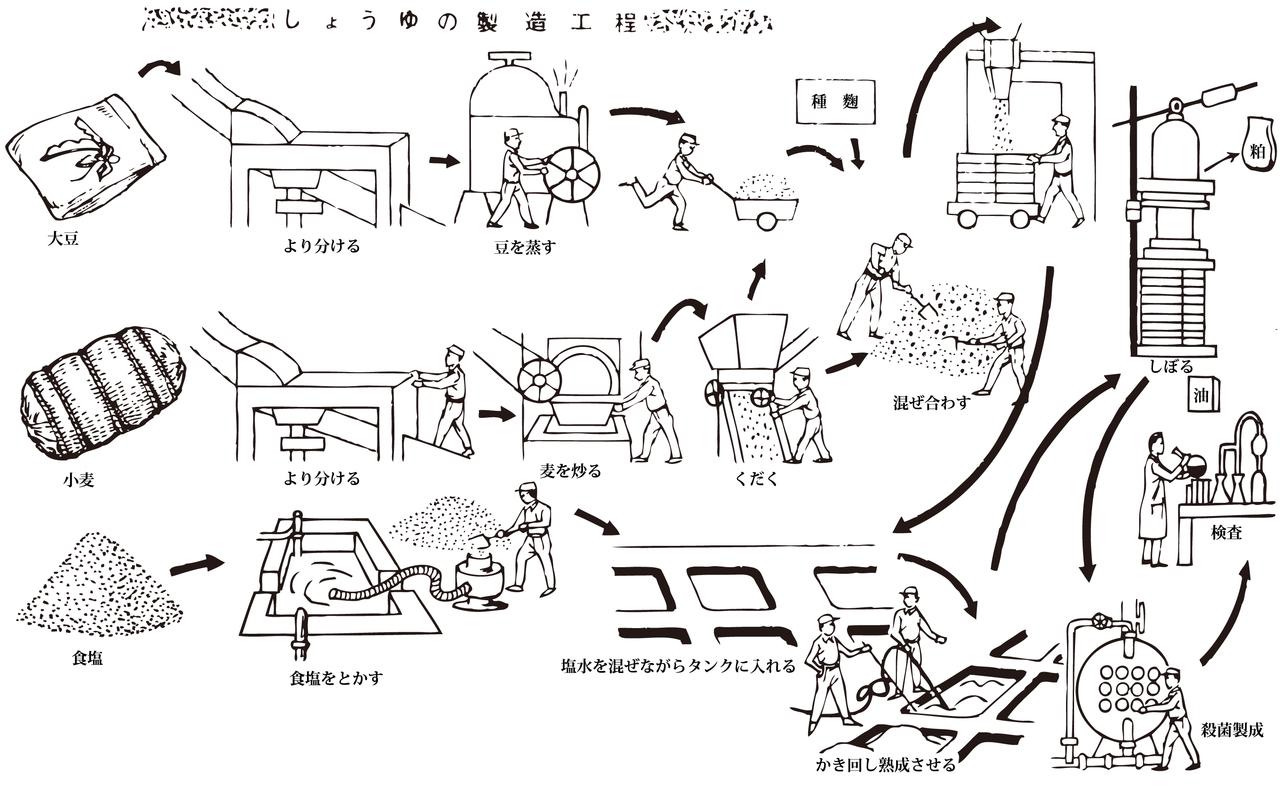 ファイル process of production of soy sauce png wikipedia