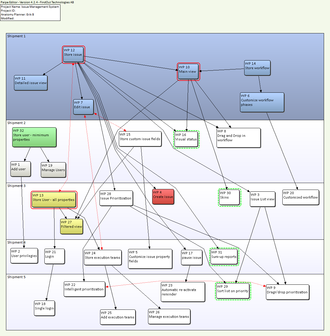 Project anatomy - An example of a project anatomy for the development of a simple issue management system
