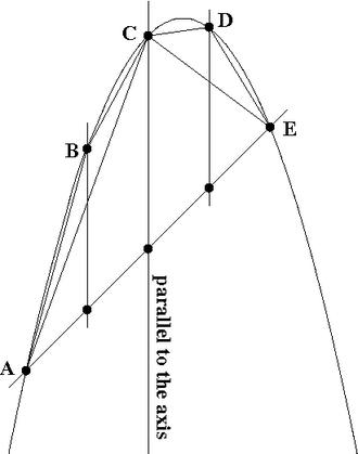 1/4 + 1/16 + 1/64 + 1/256 + ⋯ - Image: Quadrature