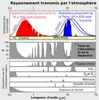 Radiation transmise.png