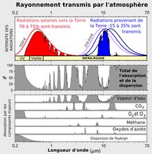 220px-Radiation_transmise