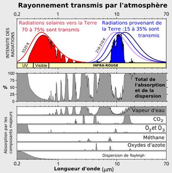Si la majorité des rayonnements solaires traversent l'atmosphère pour toucher le sol ( en rouge ), la plus grande partie du rayonnement émis pas la Terre n'est pas transmise(en bleu) mais absorbée par l'atmosphère (en gris). C'est la vapeur d'eau qui principalement absorbe le plus les rayons infra-rouge
