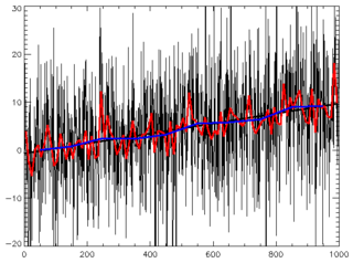 Time series Sequence of data points over time