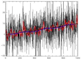 Time series - Time series: random data plus trend, with best-fit line and different applied filters