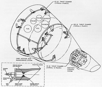 Reaction control system - Gemini OAMS and Re-entry Control System